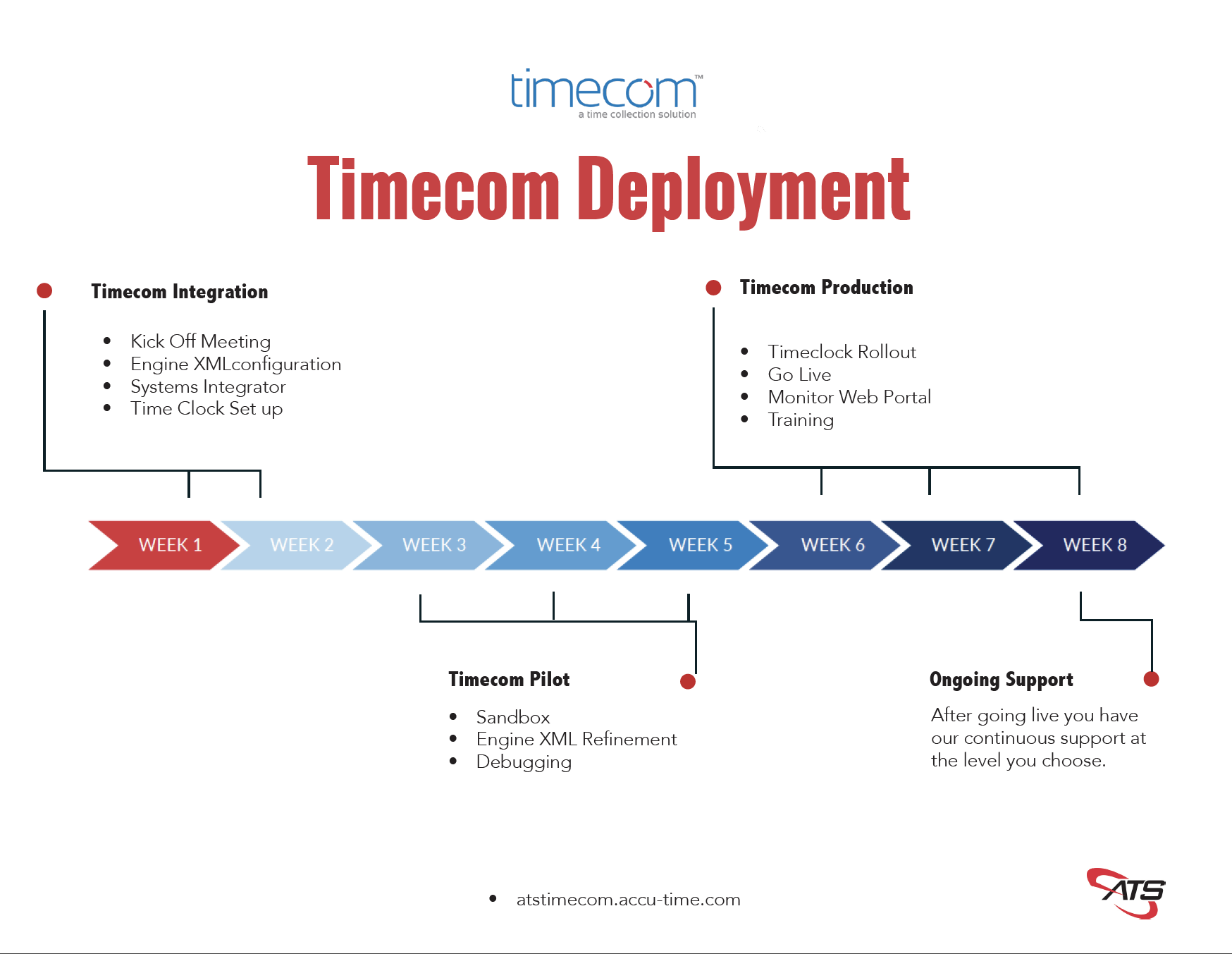 time clock deployment outline